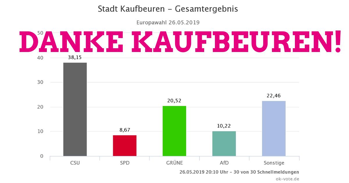 Grüne 20,52 % – Danke Kaufbeuren!