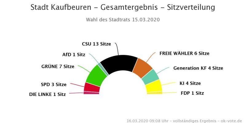Ergebnis Stadtratswahl Fraktionen Sitzeverteilung 2020